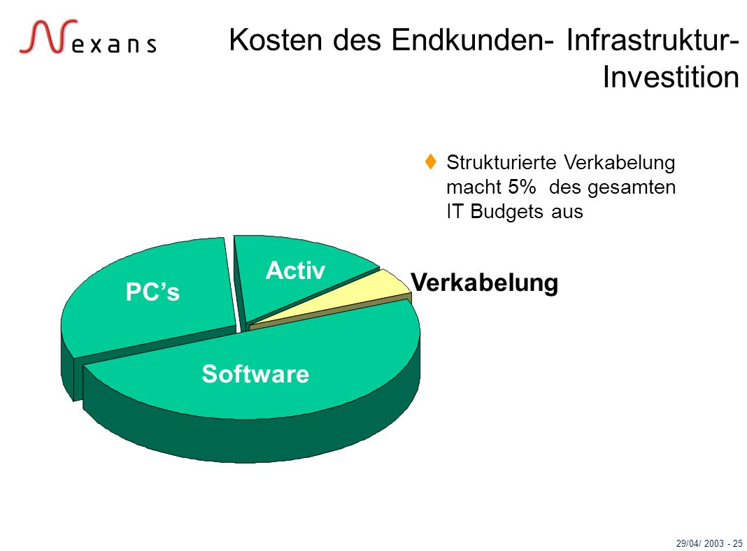 Kosten des Endkunden- Infrastruktur-Investition