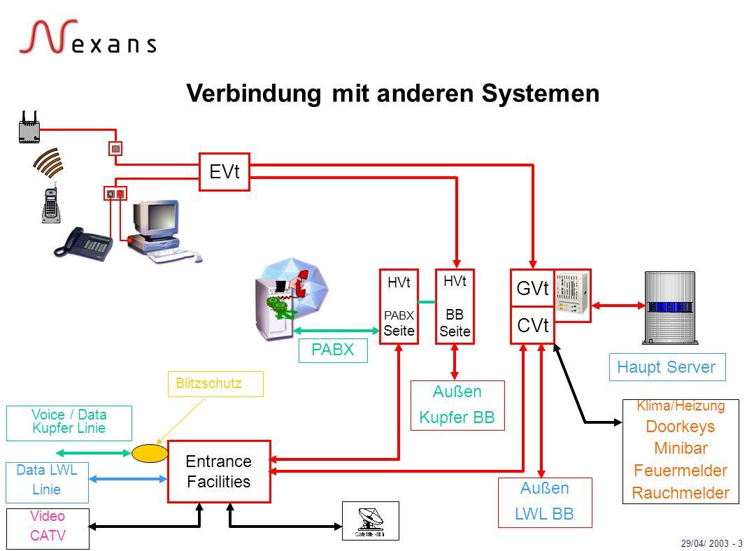 Verbindung mit anderen Systemen