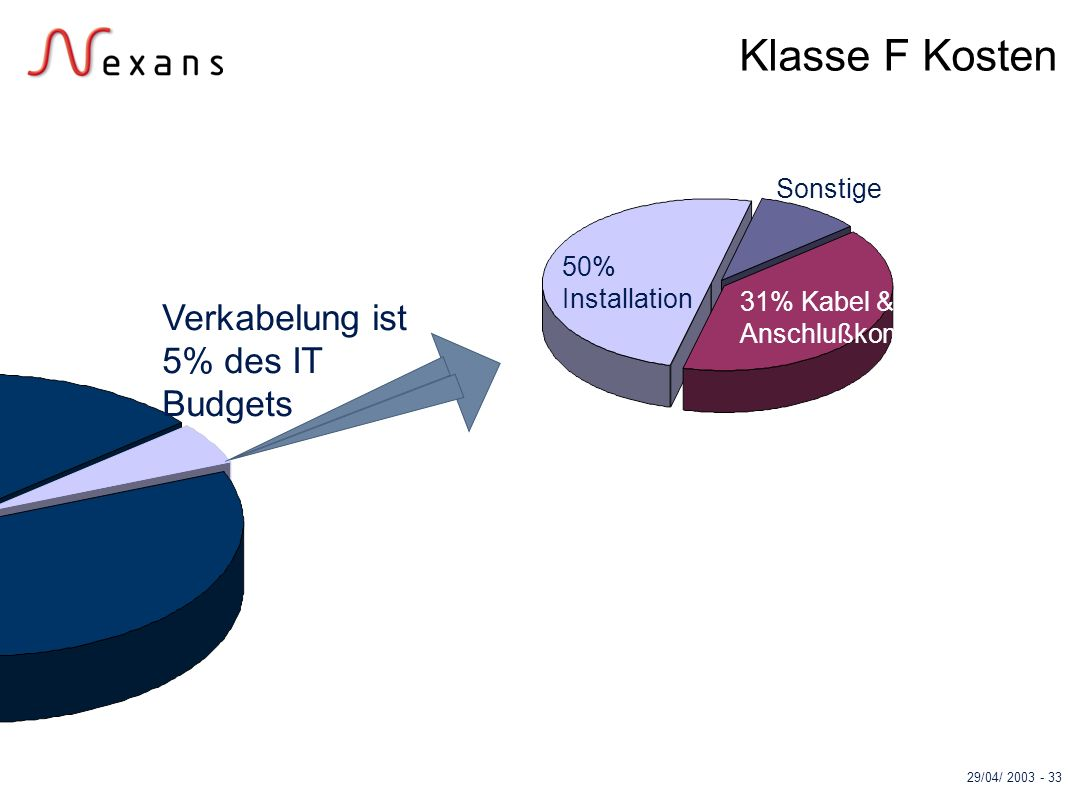 Klasse F Kosten Verkabelung ist 5% des IT Budgets Sonstige