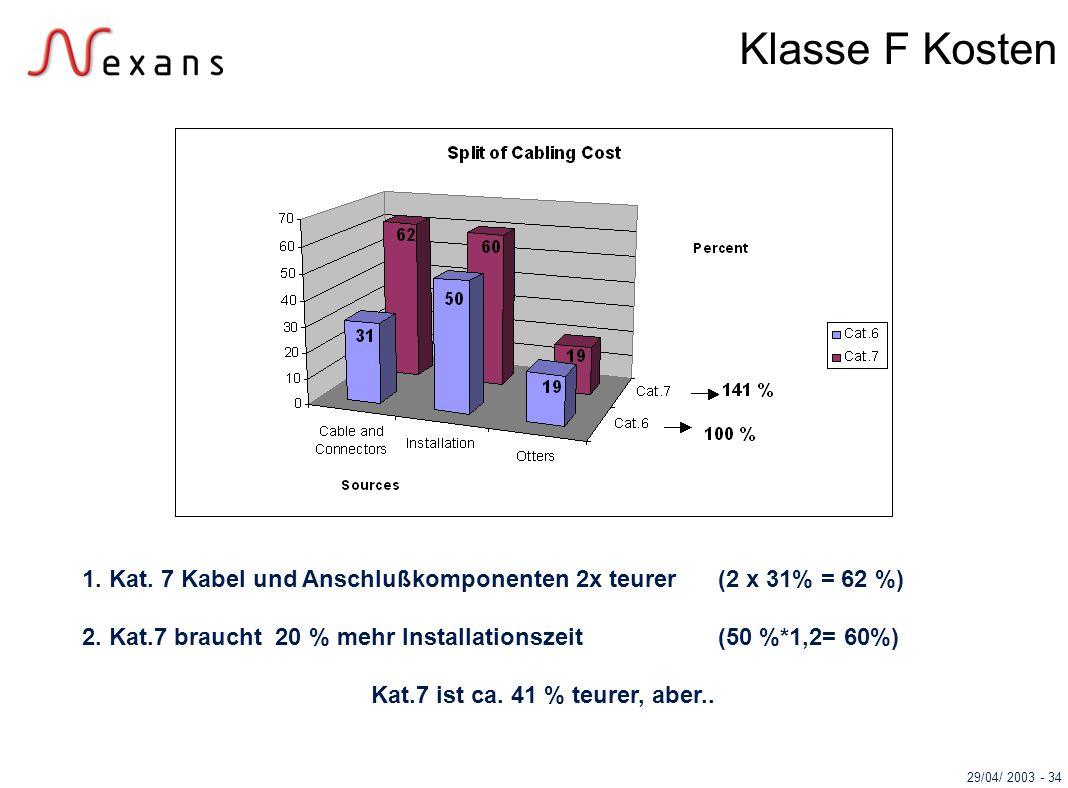 Klasse F Kosten 1. Kat. 7 Kabel und Anschlußkomponenten 2x teurer (2 x 31% = 62 %) 2. Kat.7 braucht 20 % mehr Installationszeit (50 %*1,2= 60%)