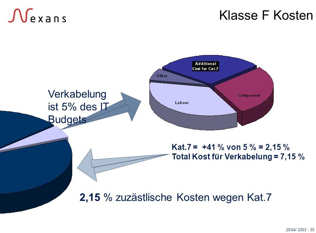 Klasse F Kosten Verkabelung ist 5% des IT Budgets