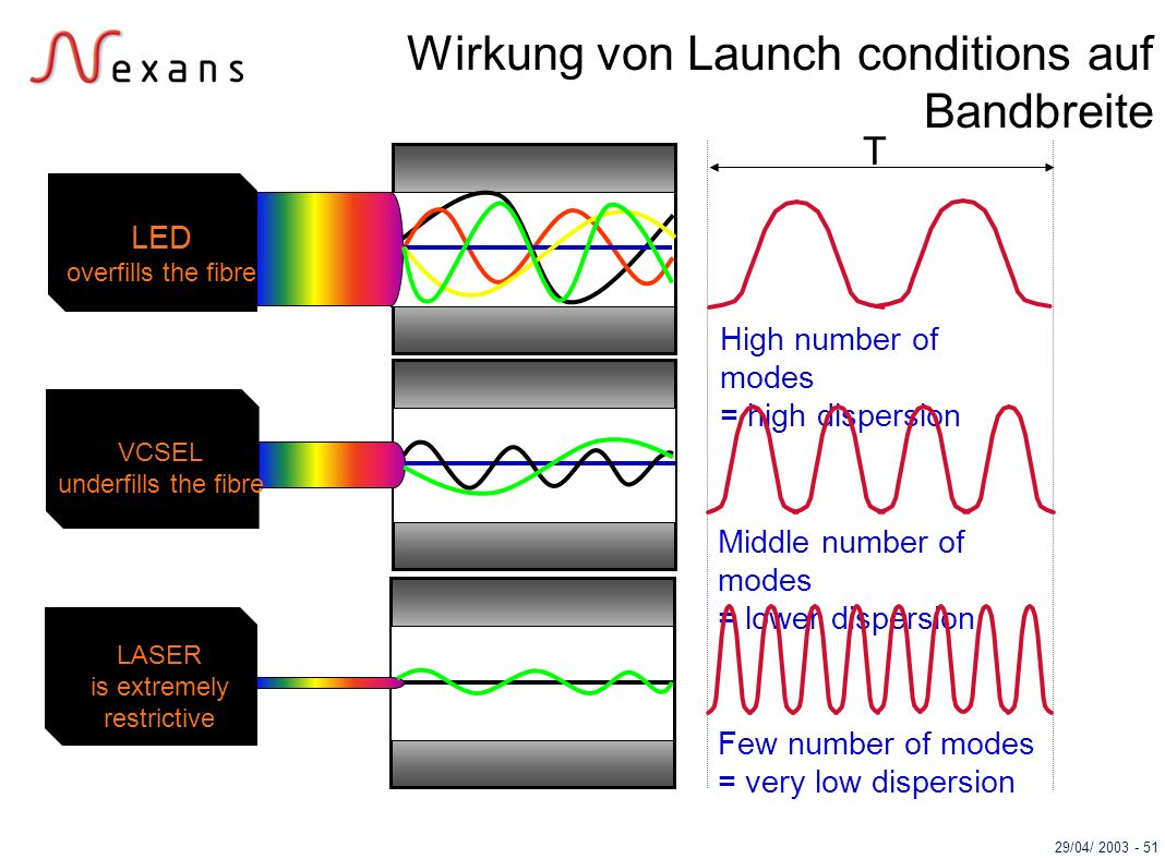Wirkung von Launch conditions auf Bandbreite