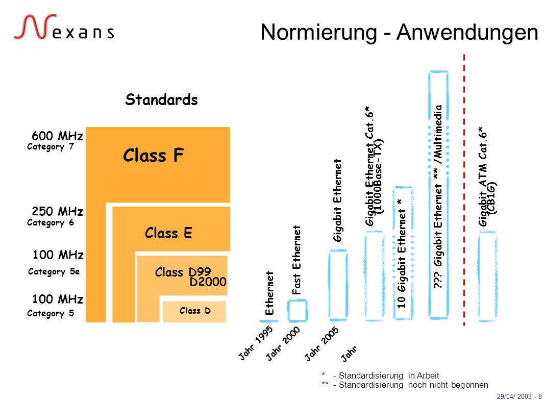 Normierung - Anwendungen