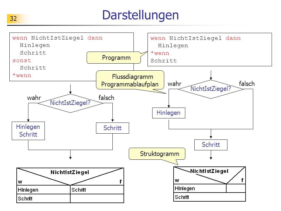 Flussdiagramm Programmablaufplan