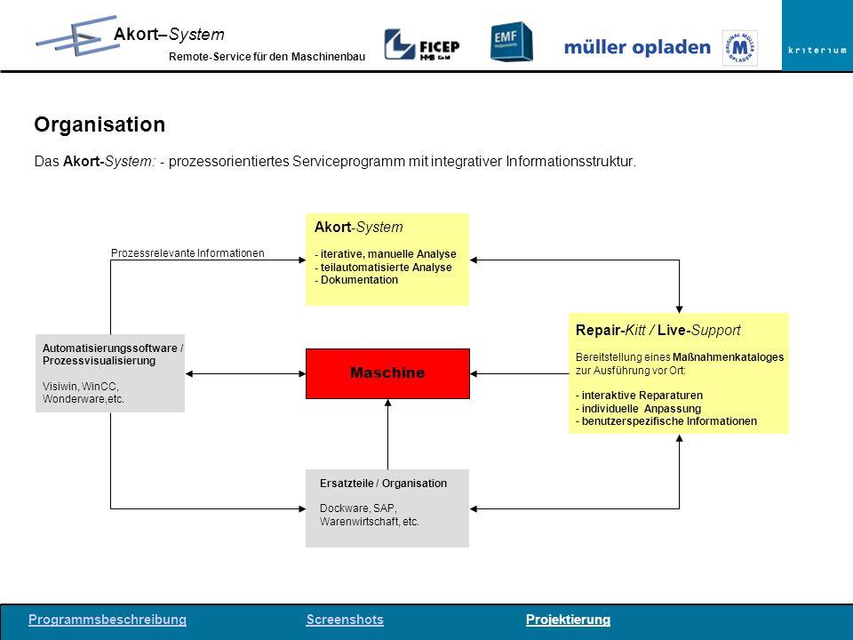 Organisation Das Akort-System: - prozessorientiertes Serviceprogramm mit integrativer Informationsstruktur.