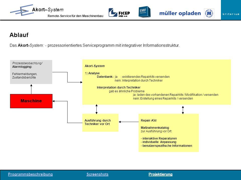 Ablauf Das Akort-System: - prozessorientiertes Serviceprogramm mit integrativer Informationsstruktur.