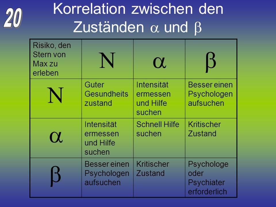 Korrelation zwischen den Zuständen a und b