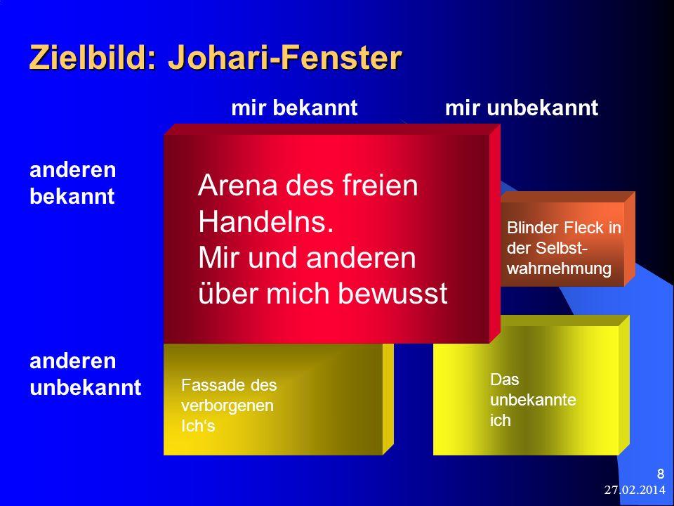 Zielbild: Johari-Fenster