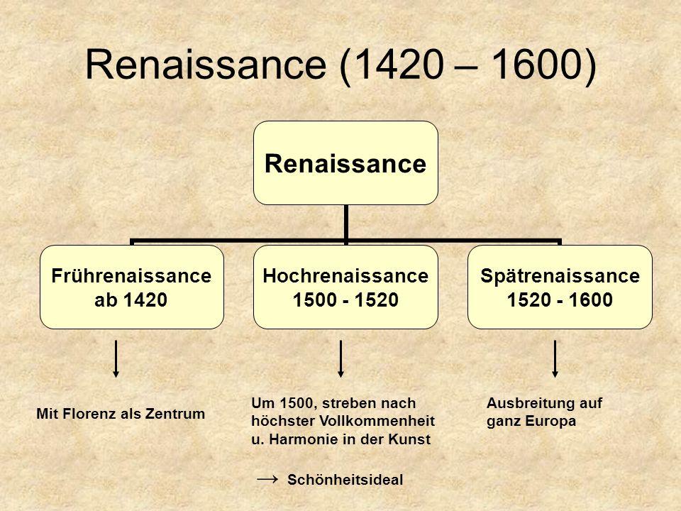 Renaissance (1420 – 1600) → Schönheitsideal