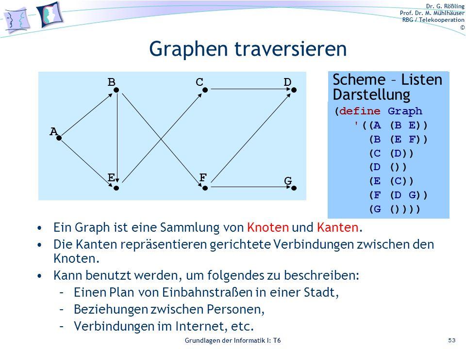 Graphen traversieren Scheme – Listen Darstellung A B E C F D G