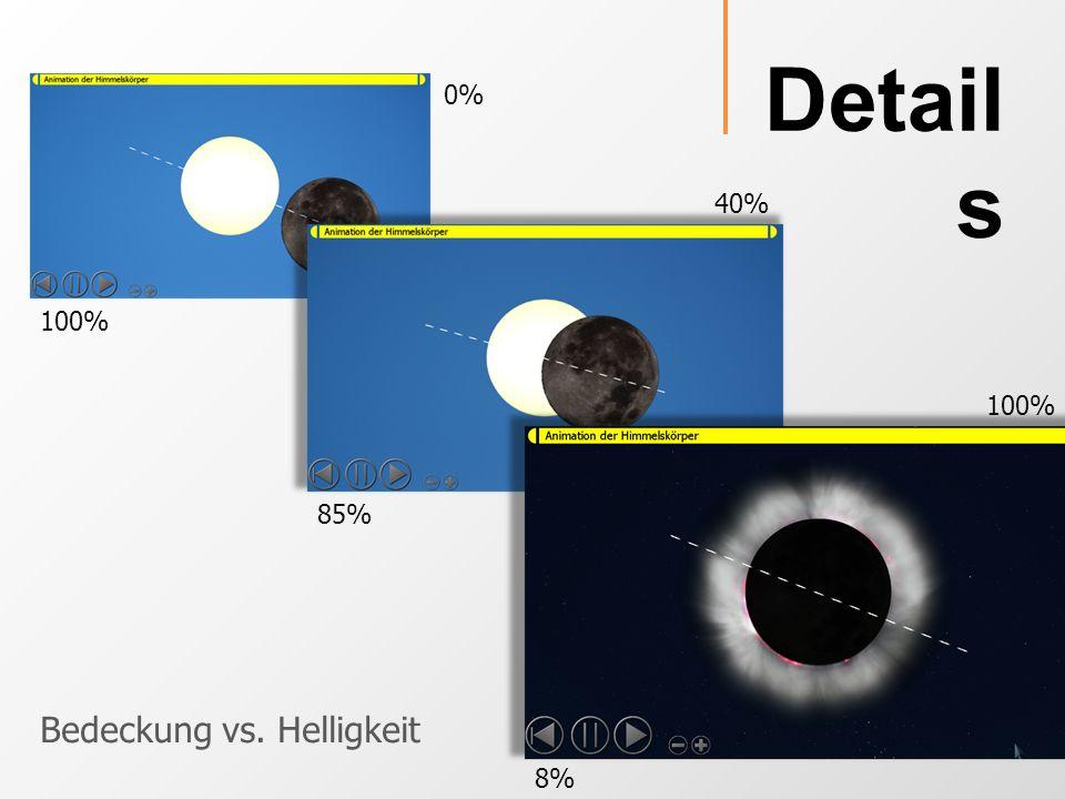 Details 0% 40% 100% 100% 85% Bedeckung vs. Helligkeit 8%