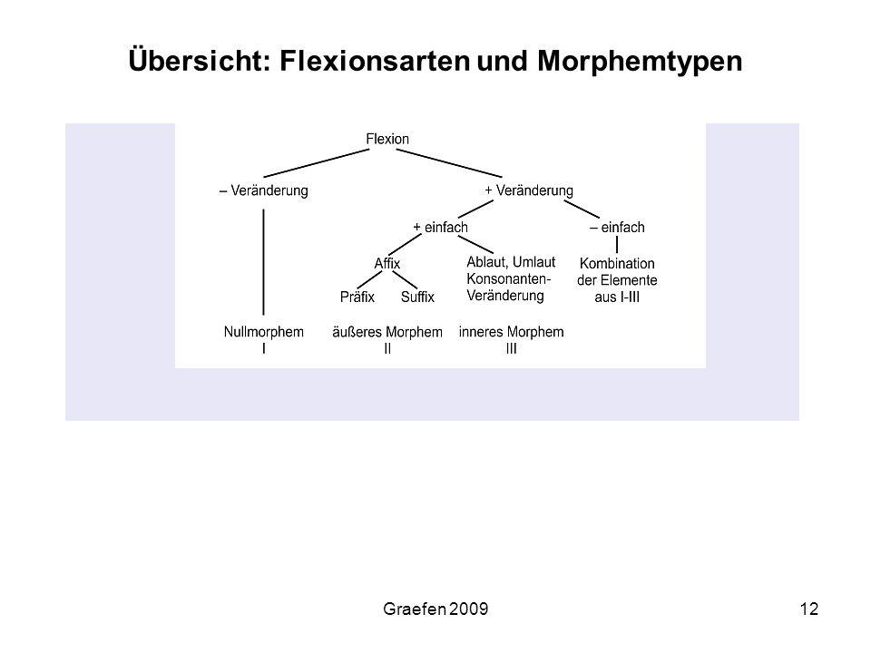 Übersicht: Flexionsarten und Morphemtypen
