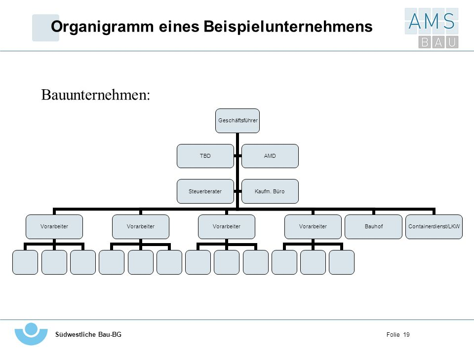 Organigramm eines Beispielunternehmens