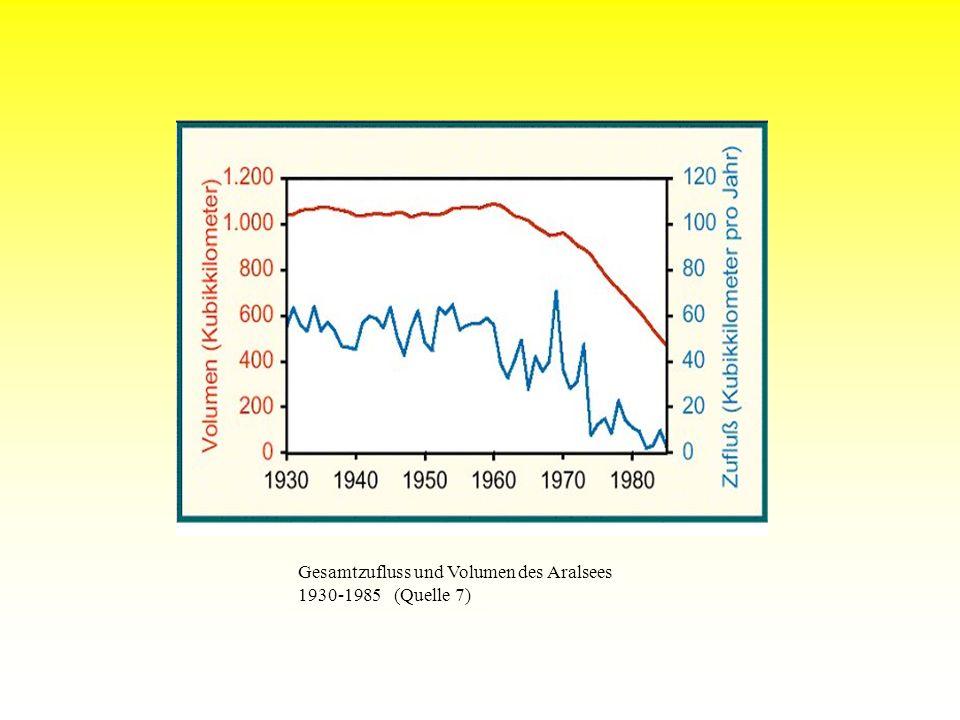 Gesamtzufluss und Volumen des Aralsees 1930-1985 (Quelle 7)