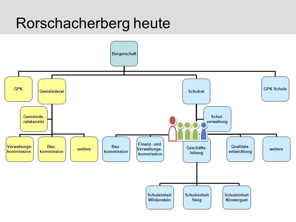 Rorschacherberg heute