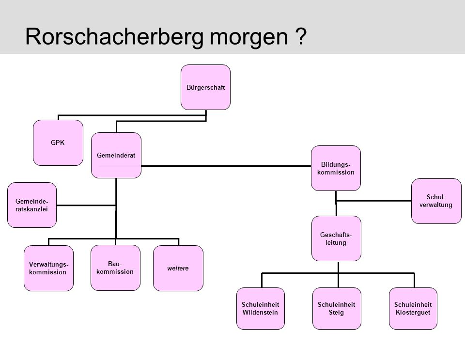 Rorschacherberg morgen