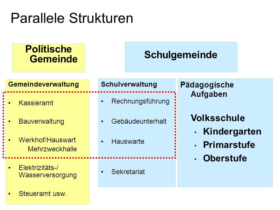 Parallele Strukturen Politische Gemeinde Schulgemeinde Volksschule