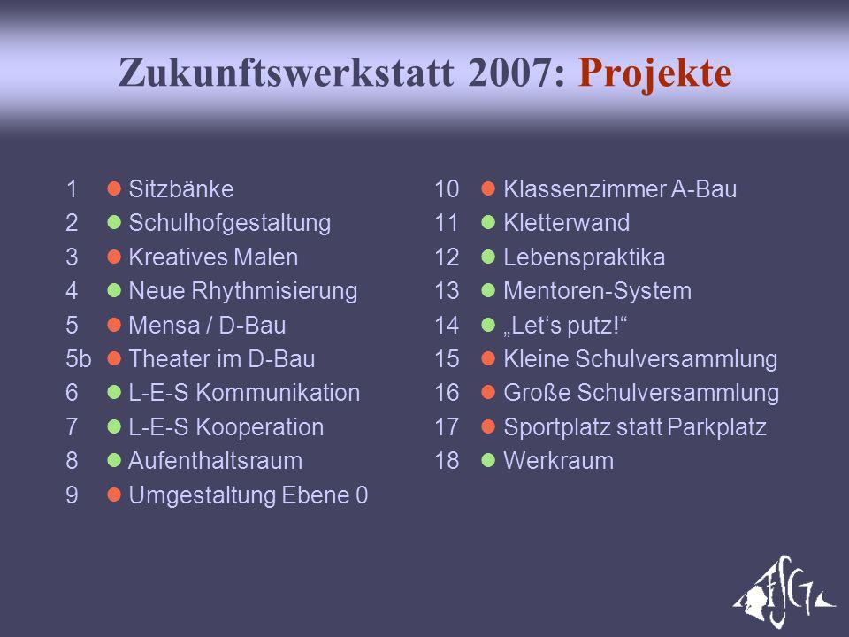 Zukunftswerkstatt 2007: Projekte