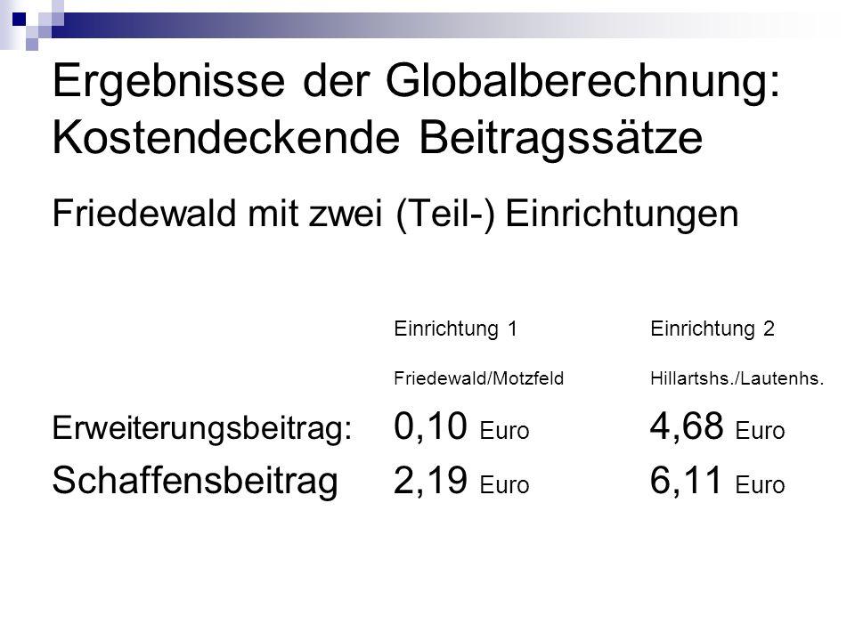 Ergebnisse der Globalberechnung: Kostendeckende Beitragssätze