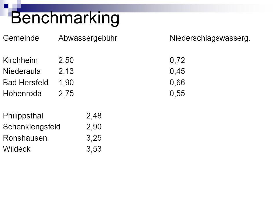 Benchmarking Gemeinde Abwassergebühr Niederschlagswasserg.
