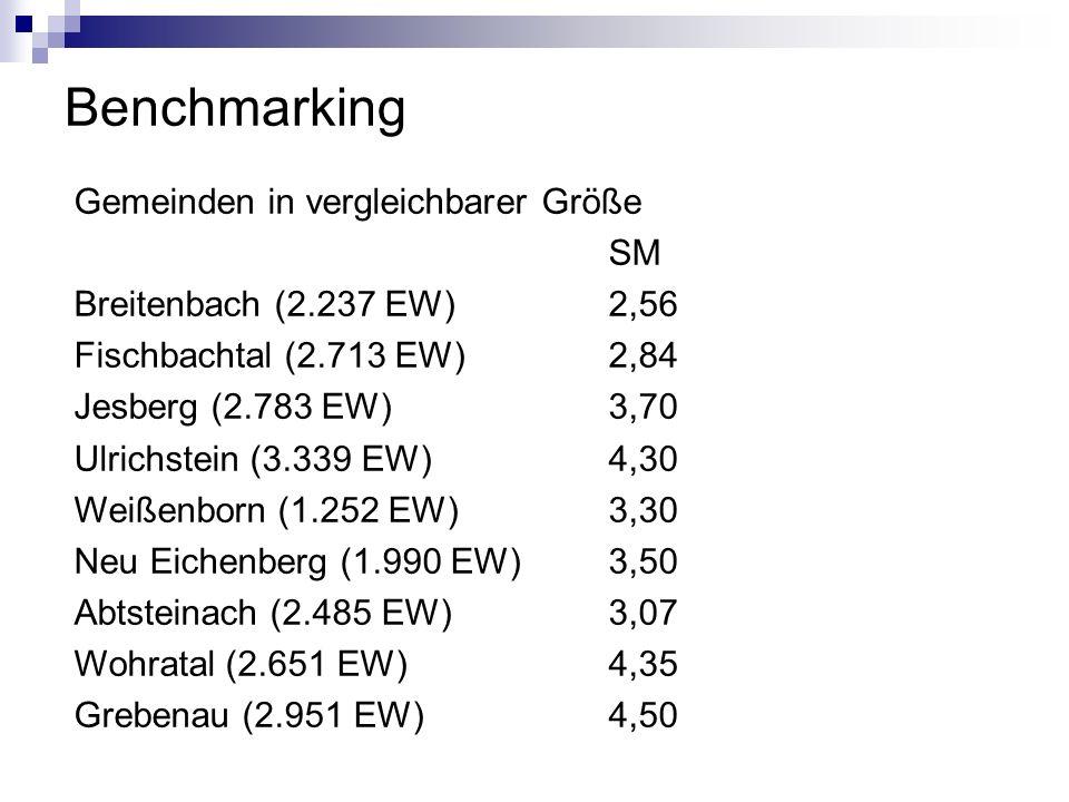 Benchmarking Gemeinden in vergleichbarer Größe SM