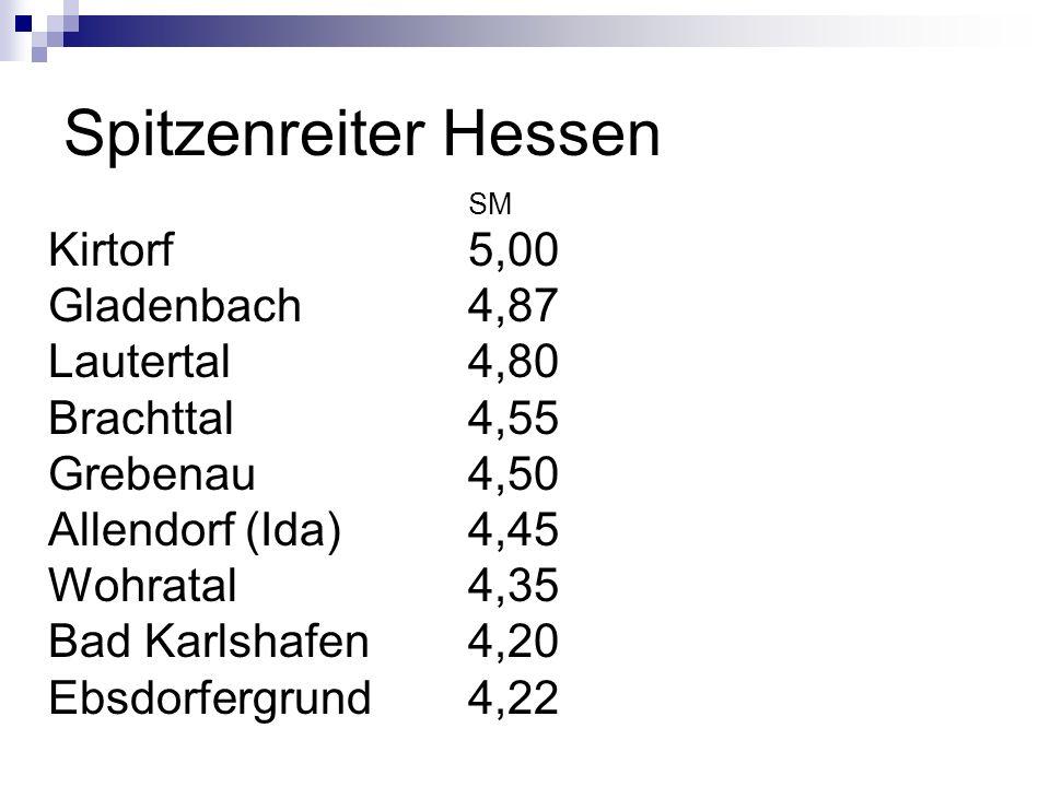 Spitzenreiter Hessen Kirtorf 5,00 Gladenbach 4,87 Lautertal 4,80