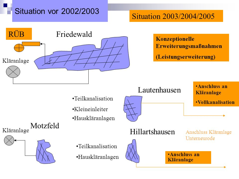 Situation vor 2002/2003 Situation 2003/2004/2005 RÜB Friedewald