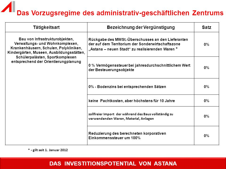 Das Vorzugsregime des administrativ-geschäftlichen Zentrums