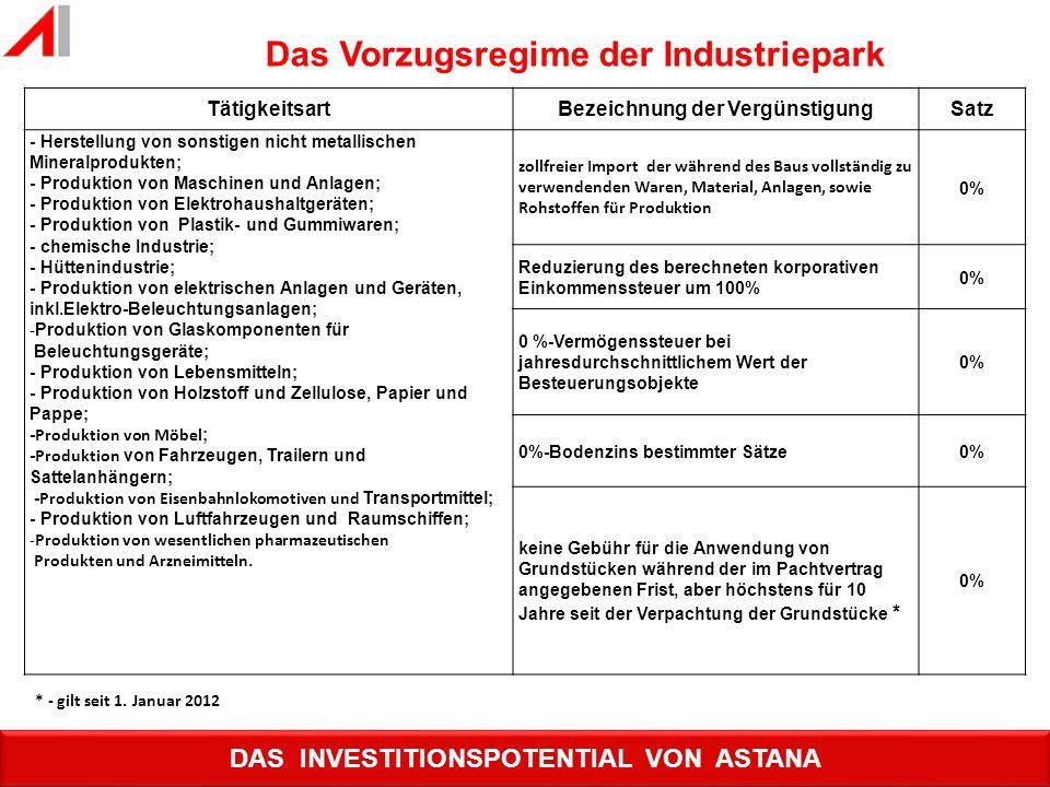 Das Vorzugsregime der Industriepark