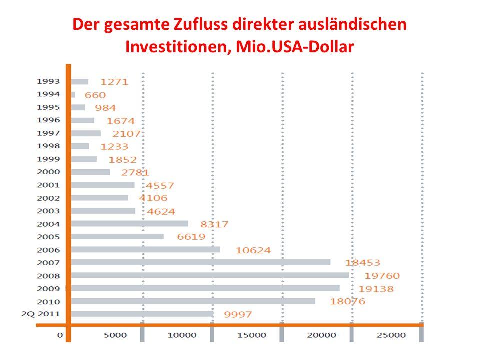 Der gesamte Zufluss direkter ausländischen Investitionen, Mio