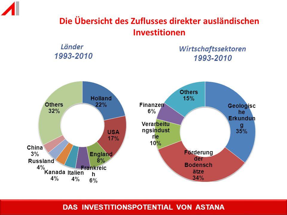 Die Übersicht des Zuflusses direkter ausländischen Investitionen
