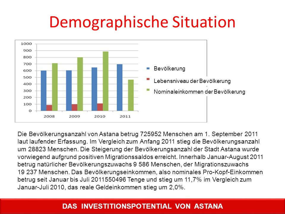 Demographische Situation