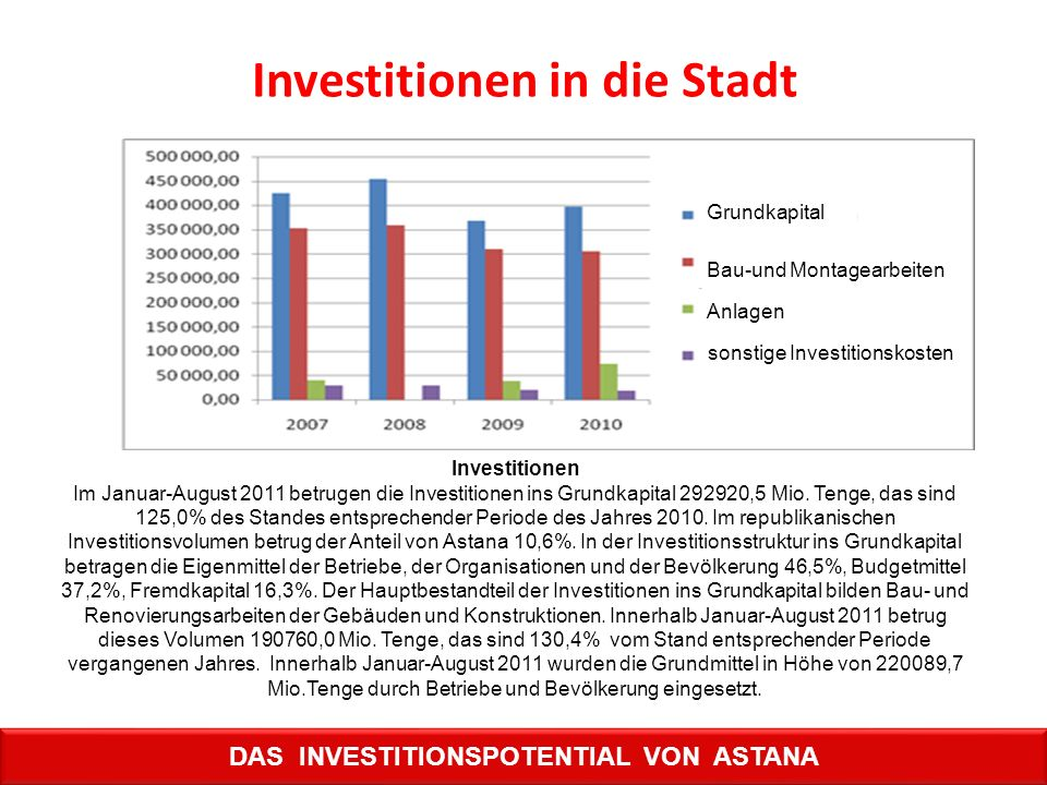 Investitionen in die Stadt