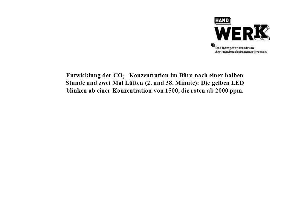 Entwicklung der CO2 –Konzentration im Büro nach einer halben Stunde und zwei Mal Lüften (2.