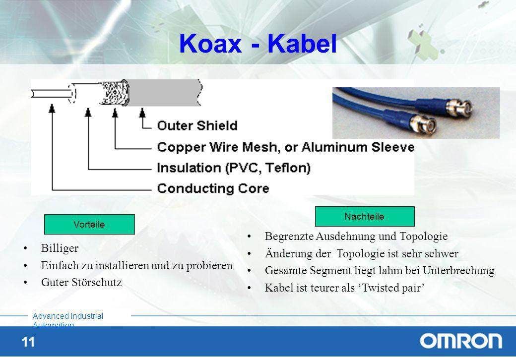 Koax - Kabel Begrenzte Ausdehnung und Topologie