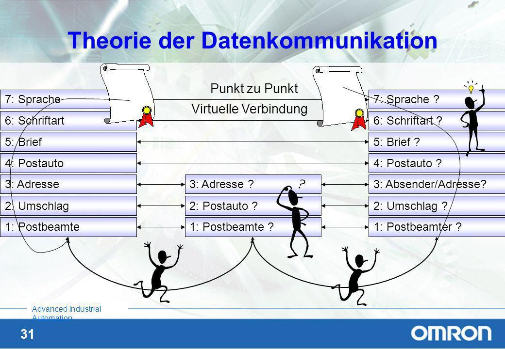 Theorie der Datenkommunikation