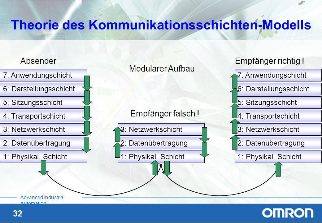 Theorie des Kommunikationsschichten-Modells
