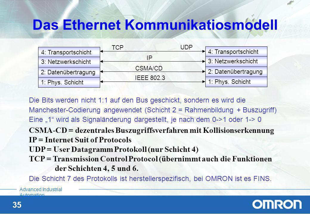 Das Ethernet Kommunikatiosmodell