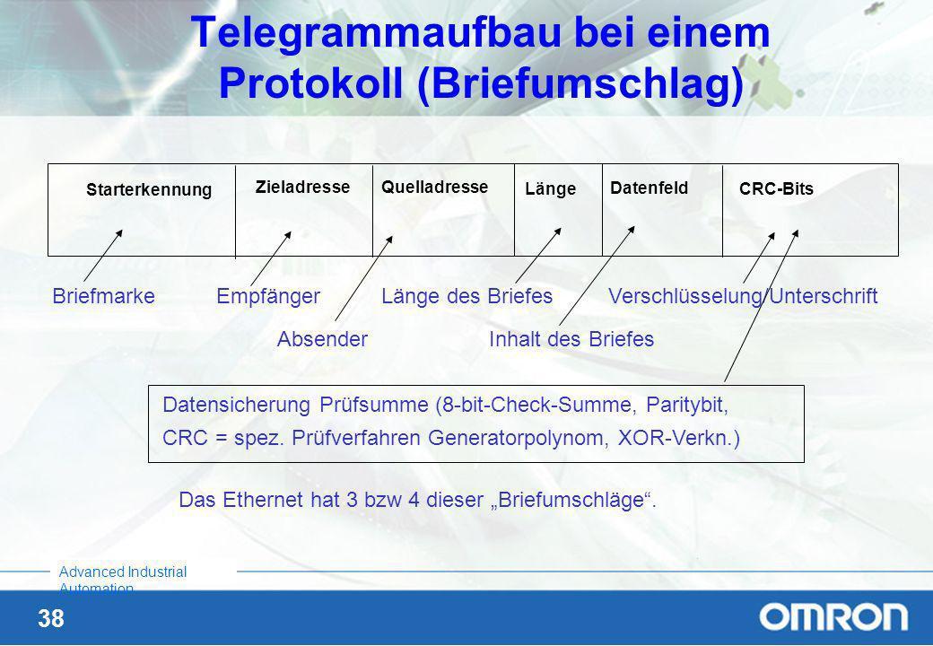 Telegrammaufbau bei einem Protokoll (Briefumschlag)