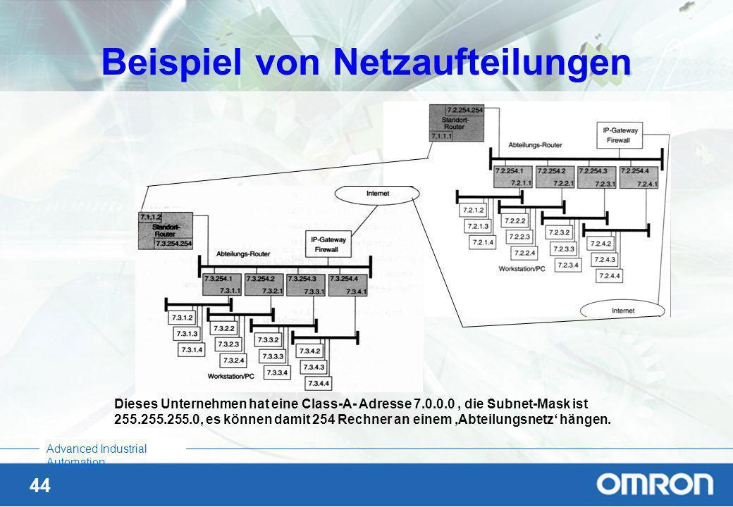 Beispiel von Netzaufteilungen