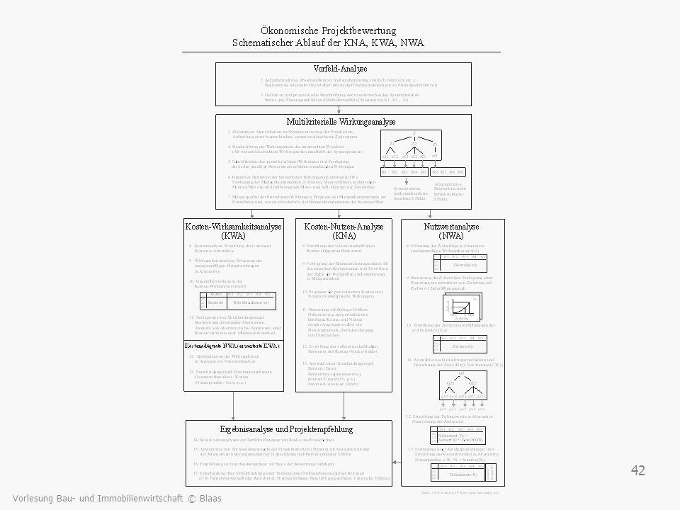 Vorlesung Bau- und Immobilienwirtschaft © Blaas