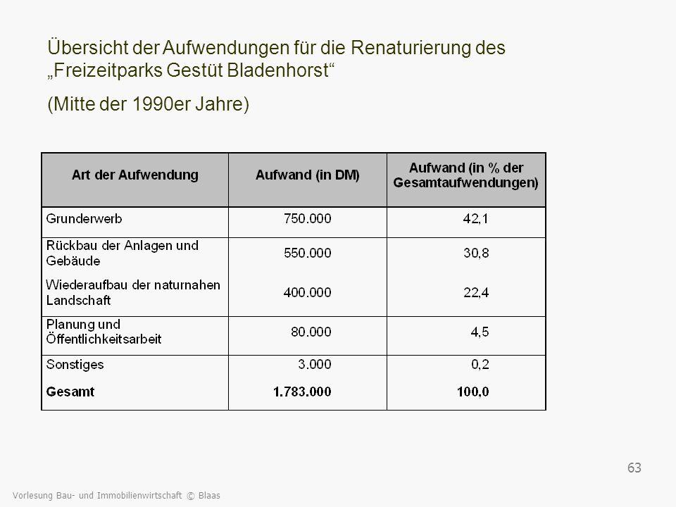 """Übersicht der Aufwendungen für die Renaturierung des """"Freizeitparks Gestüt Bladenhorst"""