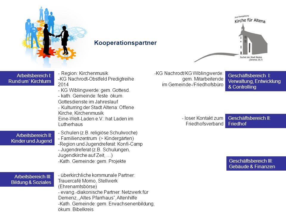 Kooperationspartner - Region: Kirchenmusik
