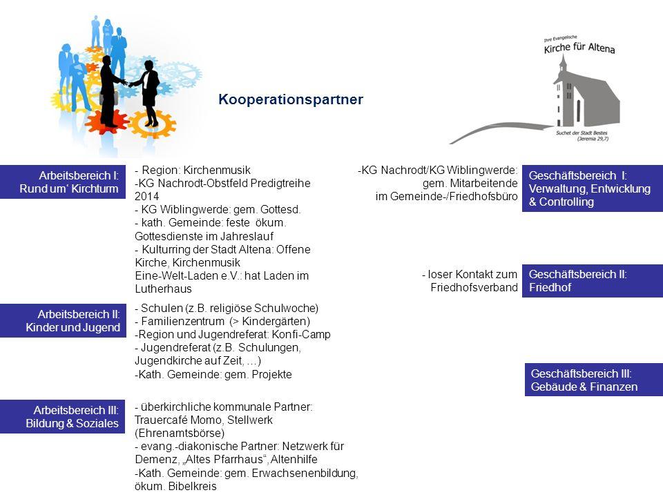 Kooperationspartner - Region: Kirchenmusik