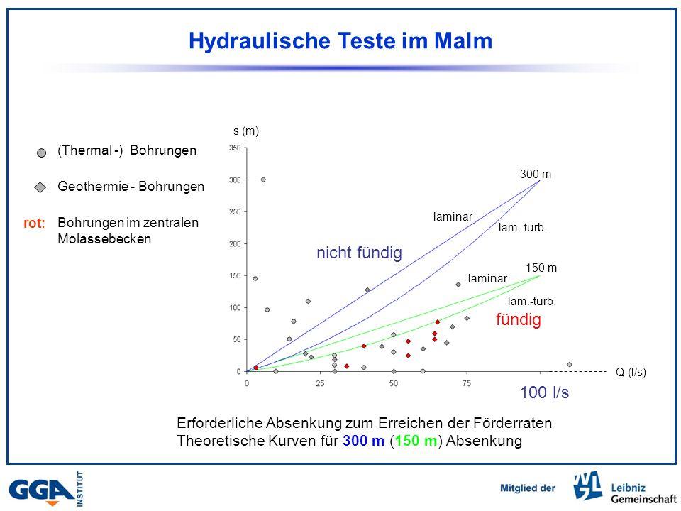 Hydraulische Teste im Malm