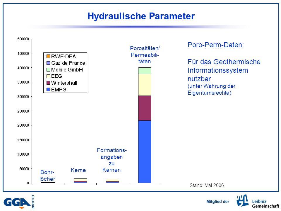 Hydraulische Parameter