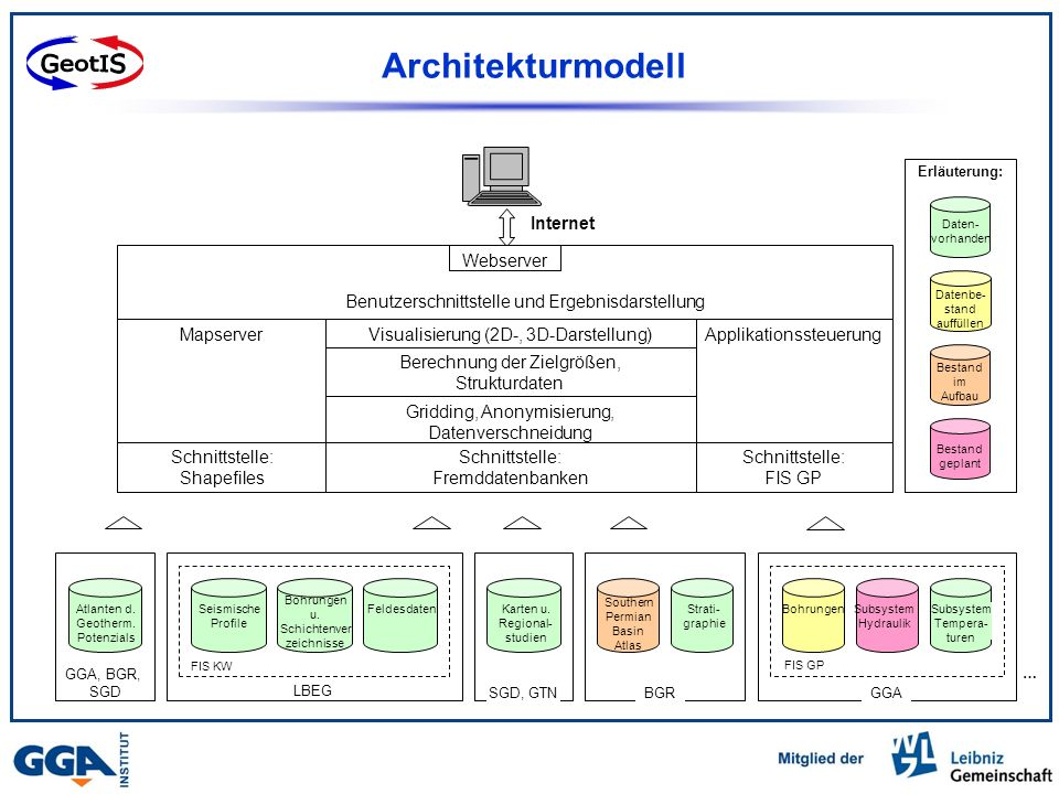 GeotIS Architekturmodell Internet Webserver