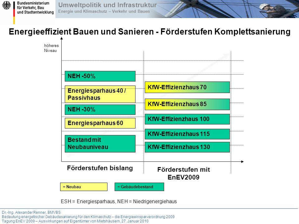 Energieeffizient Bauen und Sanieren - Förderstufen Komplettsanierung