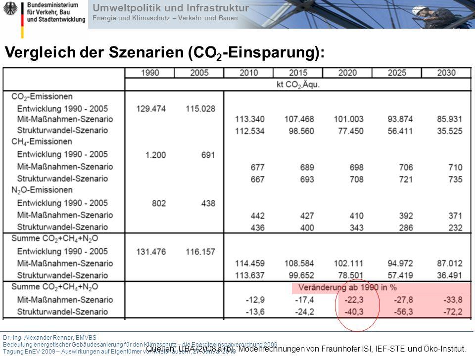 Vergleich der Szenarien (CO2-Einsparung):