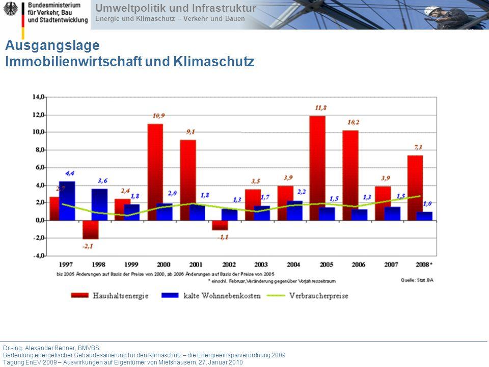 Ausgangslage Immobilienwirtschaft und Klimaschutz